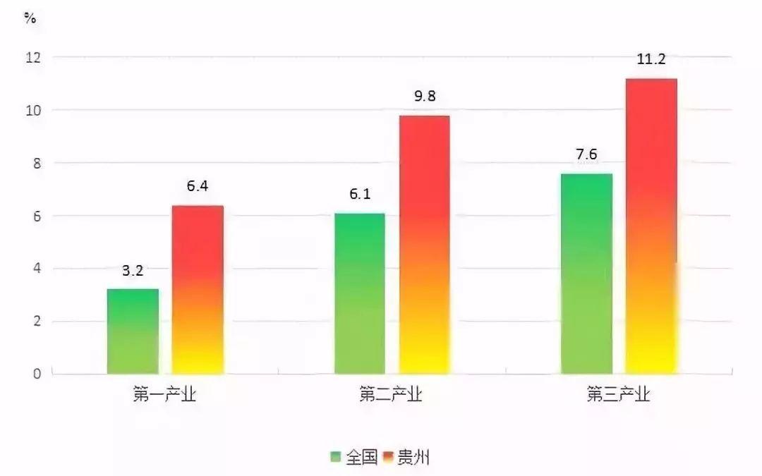 贵州省各市GDP增速_70年,贵州GDP翻了2377倍 还有这些数据让人骄傲