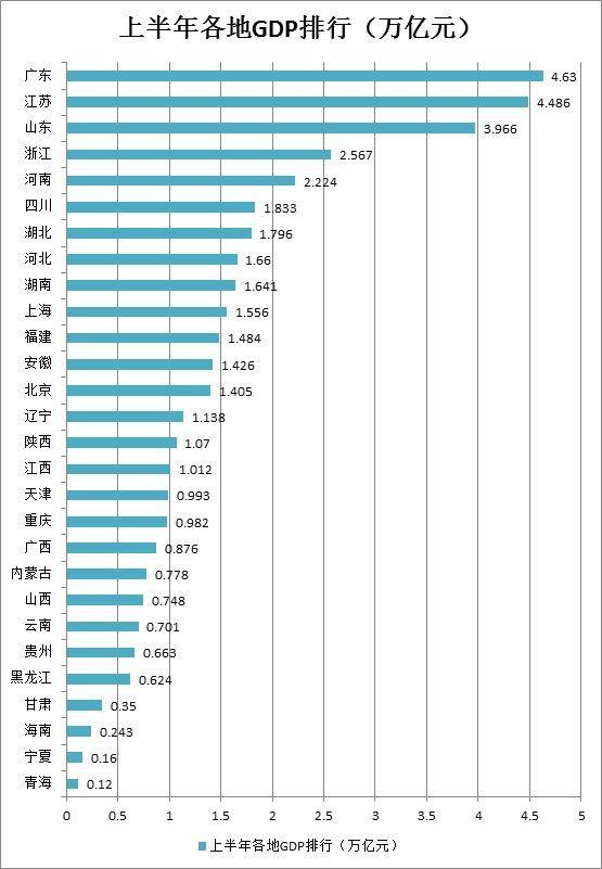 全国gdp排行榜_中国城市GDP排名2018排行榜:2018上半年全国29省份GDP数据排名