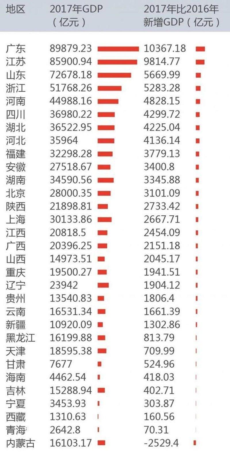 广东省经济总量折多少美元_广东省地图