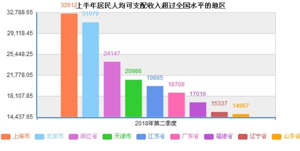江苏省人均可支配收入_人均可支配收入