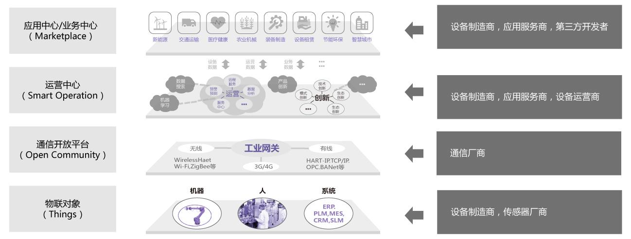 紫光工業云引擎平臺