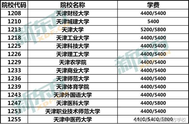 中国各大学学费学费对比图片