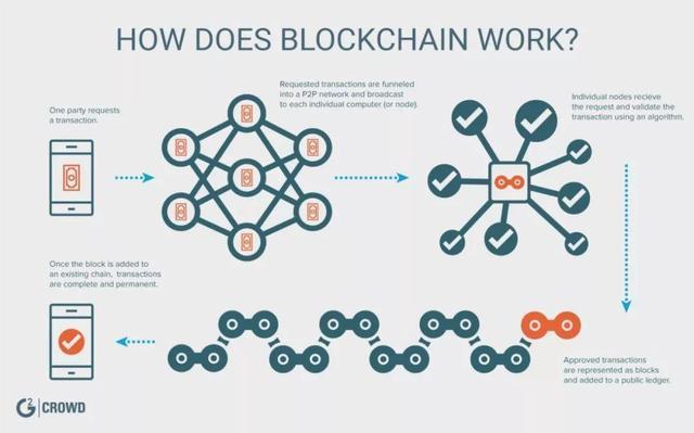 区块链vs分布式账本技术:别再混淆了,这两个不一样