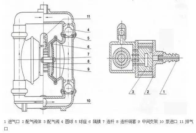 3,气动双隔膜泵图片