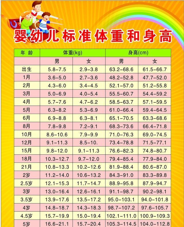 0-6岁家长必收的10张宝宝生长发育指标对照表!图片