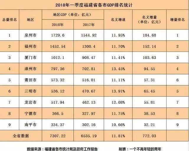 福建省各县人均gdp排名2019_2019人均gdp市排名