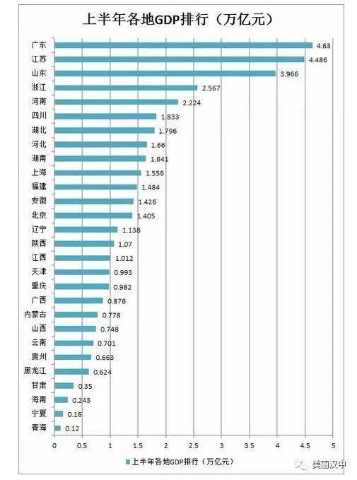 广东地级市gdp2021第三季排名_从 一省包一市 到 一省包一国 ,四川支援意大利,以报当日恩(3)