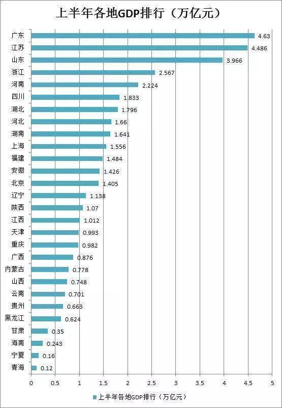 河北gdp会超过山东吗_2002 2012年山东省国民生产总值 单位亿元
