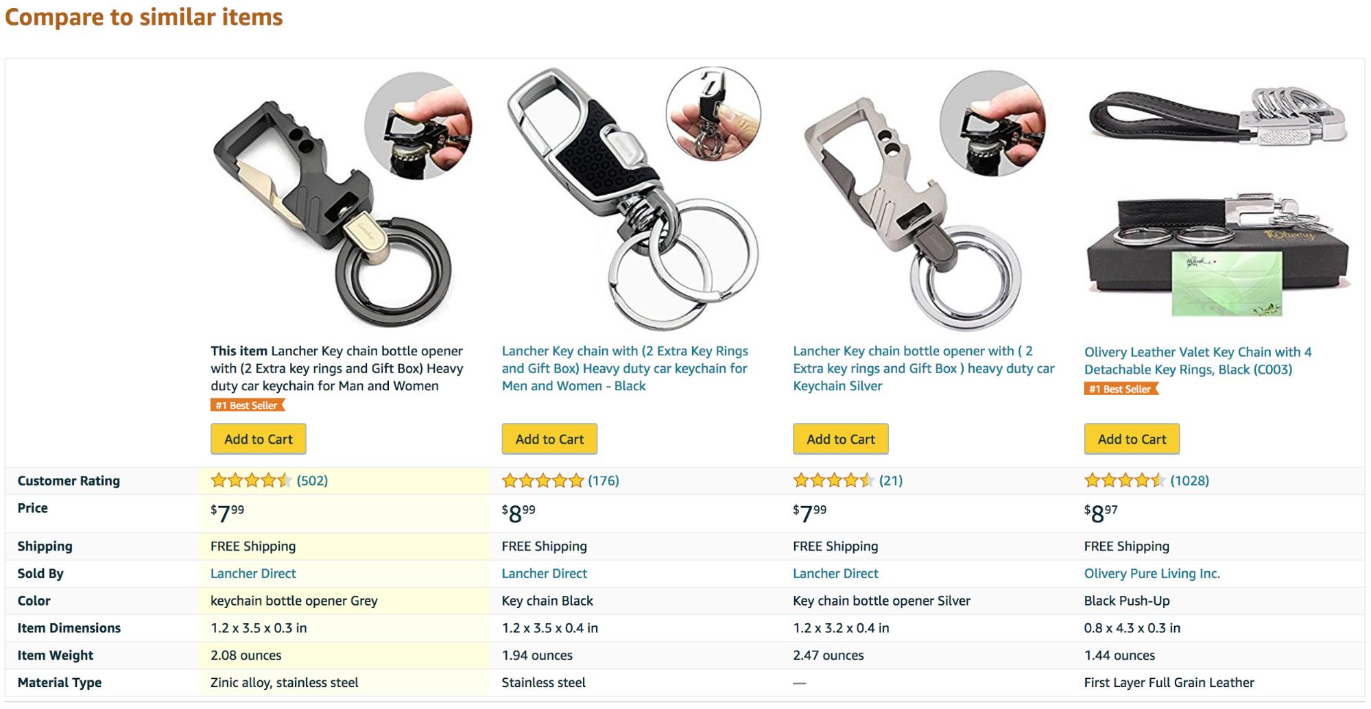 亚马逊商品页面的5大转化元素