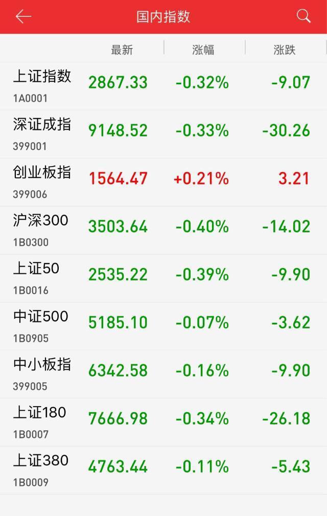 午评:地产板块再受挫 沪指冲高回落跌0.32%