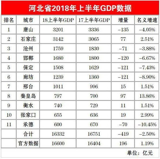 河北省gdp总量多少_2017河北各市GDP排名 河北各城市经济排名 GDP增速