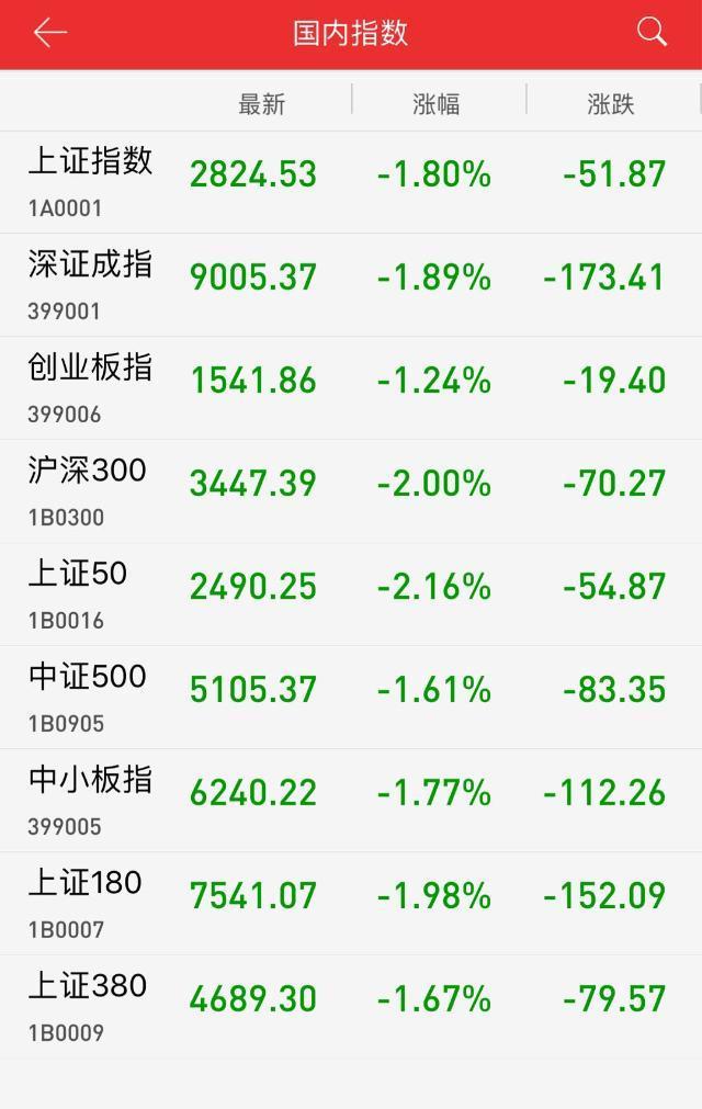 收评:军工地产领跌 沪指八月开局跳水大跌1.80%