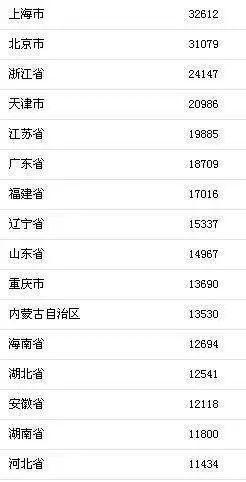 28省gdp超全国_28省份经济半年报:时隔3年湖北GDP超河北排全国第7