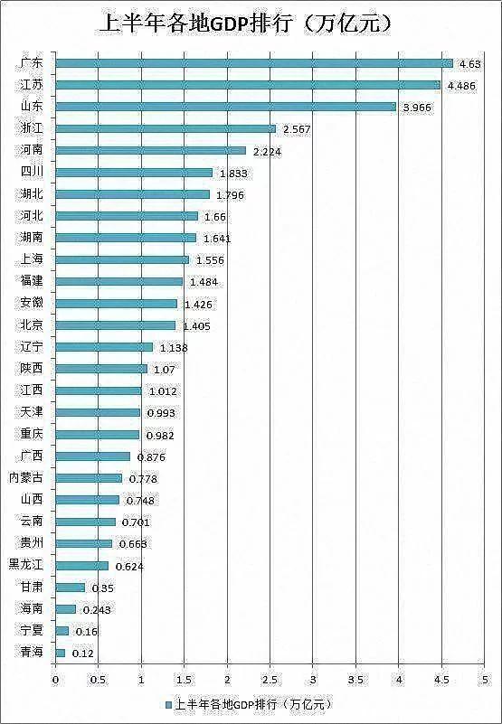 经济实力看总量_澳门威尼斯人官网总量图片