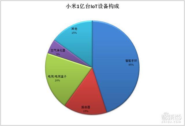 起底95家小米生态链公司!10大领域布局,前景怎样?