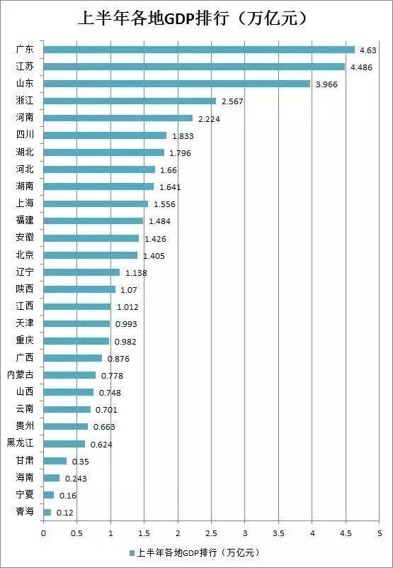 28省GDP排行榜_2019全国gdp排行榜
