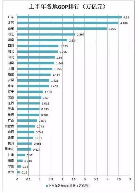 2019山东经济排行_山东新闻