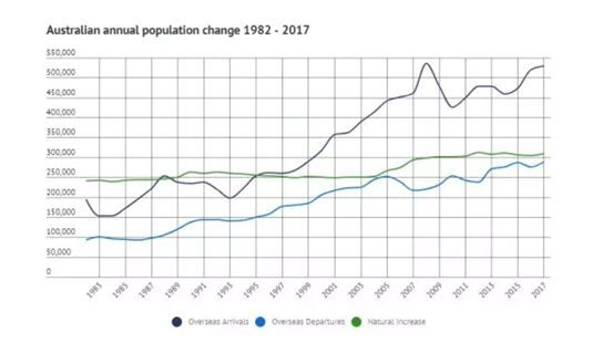 墨尔本 人口_澳洲房产投资稳定上涨,2020年墨尔本房产投资前景依旧良好
