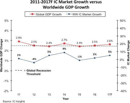 全球gdp增长_gdp全球增长趋势图