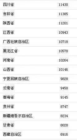 全国各地人均收入排名_上海各区人均收入排名