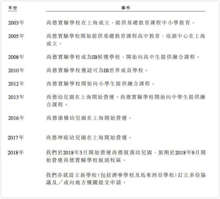 上海尚德启智拟赴港上市,2017年营收4.92亿元