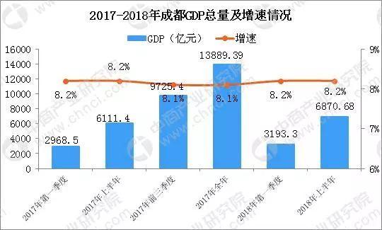 成都gdp为什么增长慢了_成都经济维持中高速增长 今年GDP或达10800亿(2)