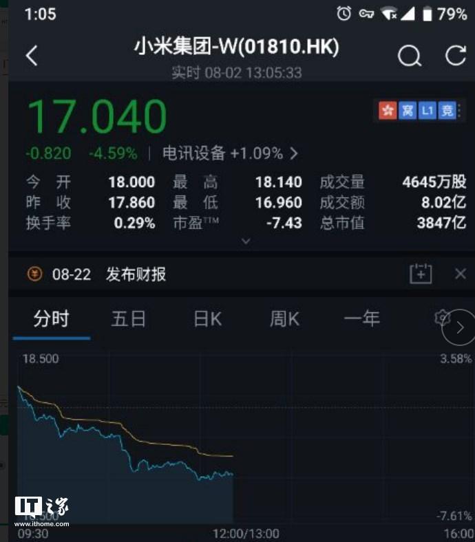 小米再度破发 小米上市后股票破发原因