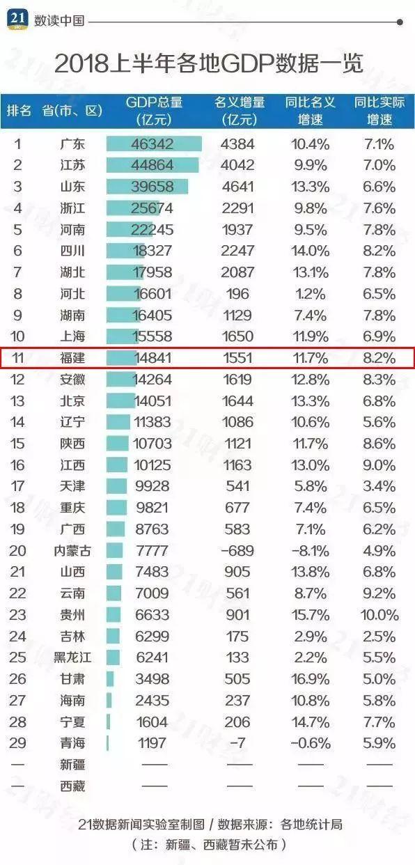 等省份的经济总量都超过了台湾_台湾经济总量图片