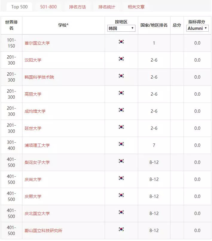 韩国大学排名_韩国首尔大学图片