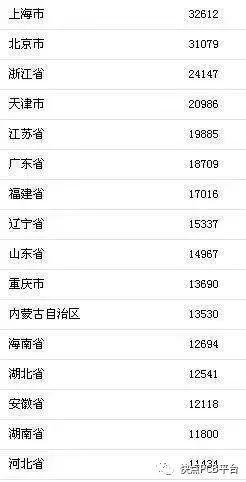 福建上半年gdp排名榜_31省上半年GDP一览表 福建省排名第七增速达8.3