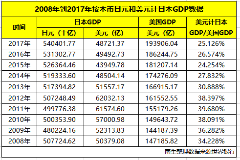 2008年日本gdp_最近十年:按日元算日本GDP增长了6.44%,按美元算日本GDP下降了3