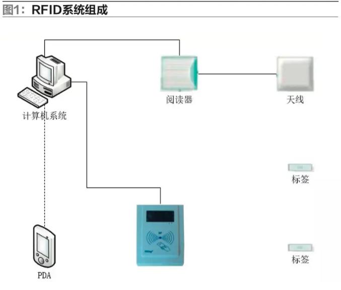 RFID物流仓储-RFID仓储出入库管理-RFID盘点-铨顺宏