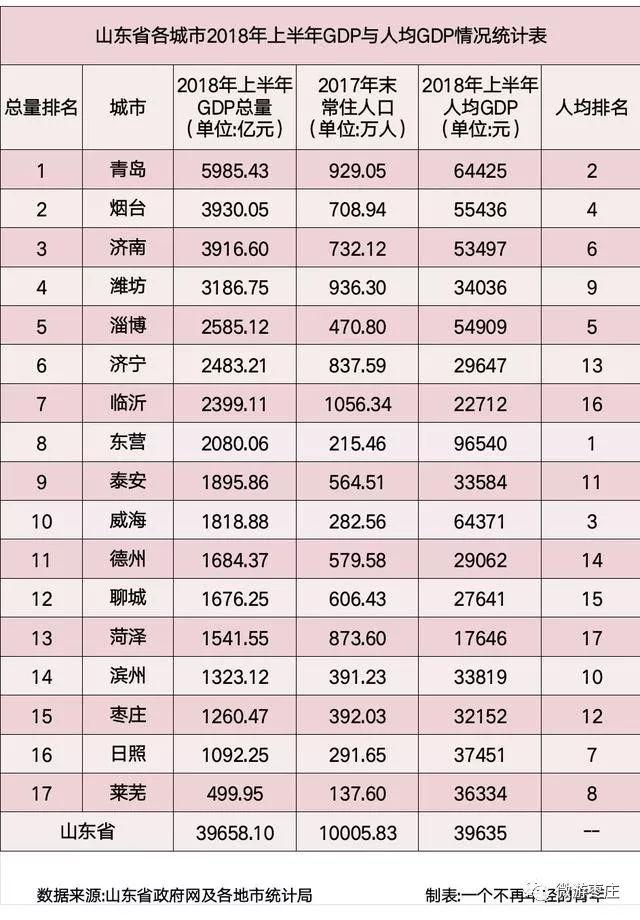 北方各市人均GDP排行榜_2019年全国各省市人均GDP排行榜 北京等5省市超10万元 图