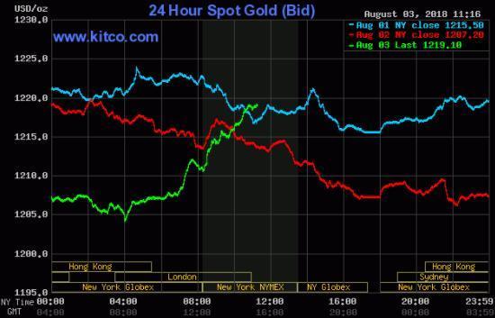 美初请不及预期美元下挫 黄金大幅V型反弹逼近1220