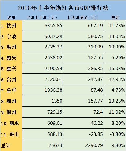 浙江gdp排名诸暨_最新 浙江11地市GDP数据排行出炉 你的家乡在第几梯队