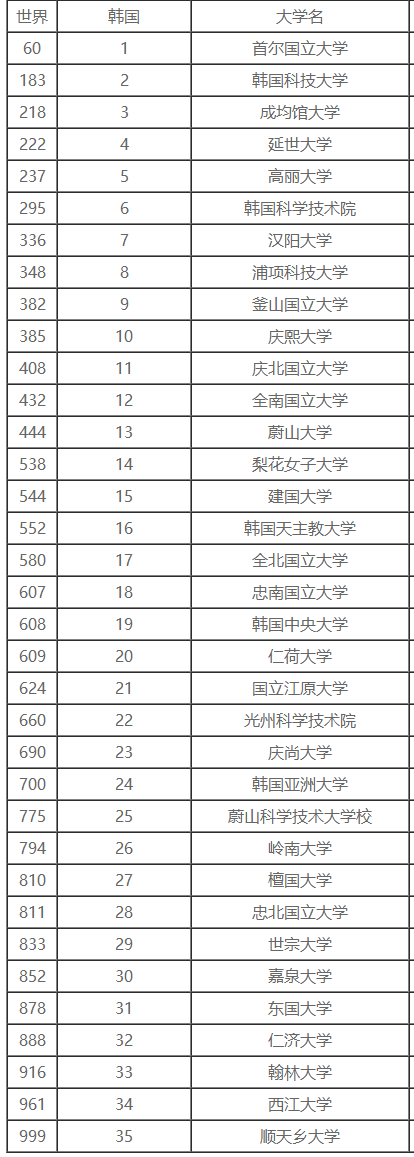 高中生作文成绩,去韩国哪些大学?v作文:20的关于不好记忆高中图片