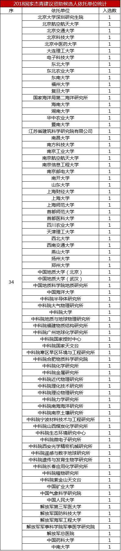 2018年国家人口排名_2018国家杰青入选人数排行,天医大4人,南开复旦国科大各1人
