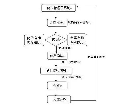 RFID档案管理-RFID智能档案-RFID档案盘点-铨顺宏