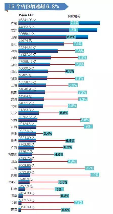 16省份上半年GDP超万亿元