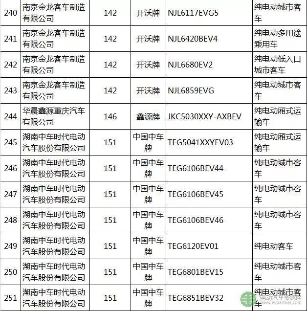 工信部发布第8批推荐目录 110家企业342个新能源车上榜