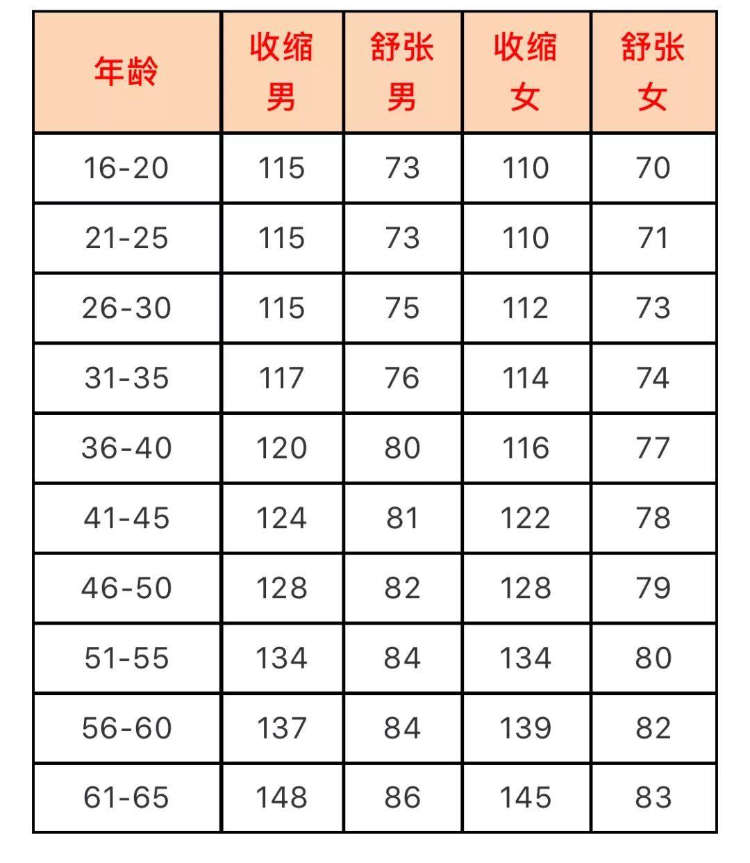 人体正常血压_幼童血压正常血压参考值