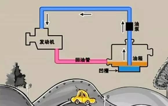 油箱加水什么原理_油箱加水图片