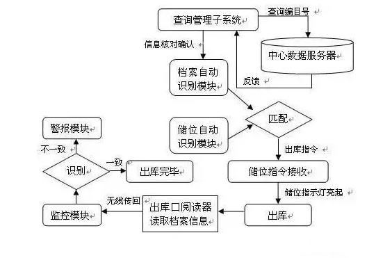 RFID档案盘点-RFID档案借出管理-铨顺宏