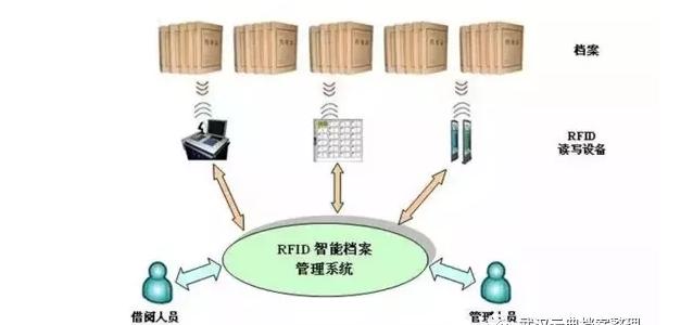 RFID技术-RFID档案管理-RFID档案标签-铨顺宏
