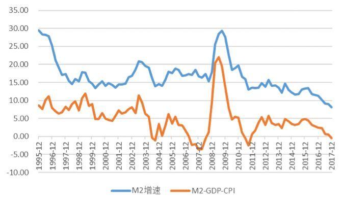 gdp和m2_紫寒点金 惊 富人不再富,是有原因的(3)