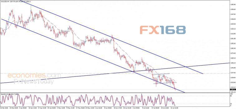 黄金技术分析:黄金盘中触及下跌目标位预期下跌