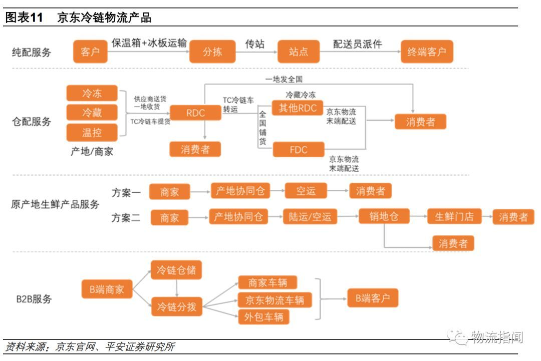 研报:新零售驱动冷链物流,顺丰,京东,苏宁,申通如何抢图片