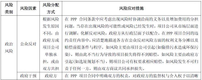 风险分配机制在PPP项目实务中的应用系列谈之四——PPP项目风险的应对措