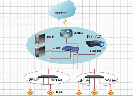 无线覆盖wifi覆盖
