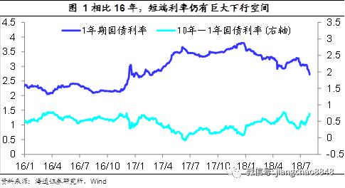 货币衰退型宽松,信用分化型牛市(海通债券每周交流与思考第279期,姜超等)
